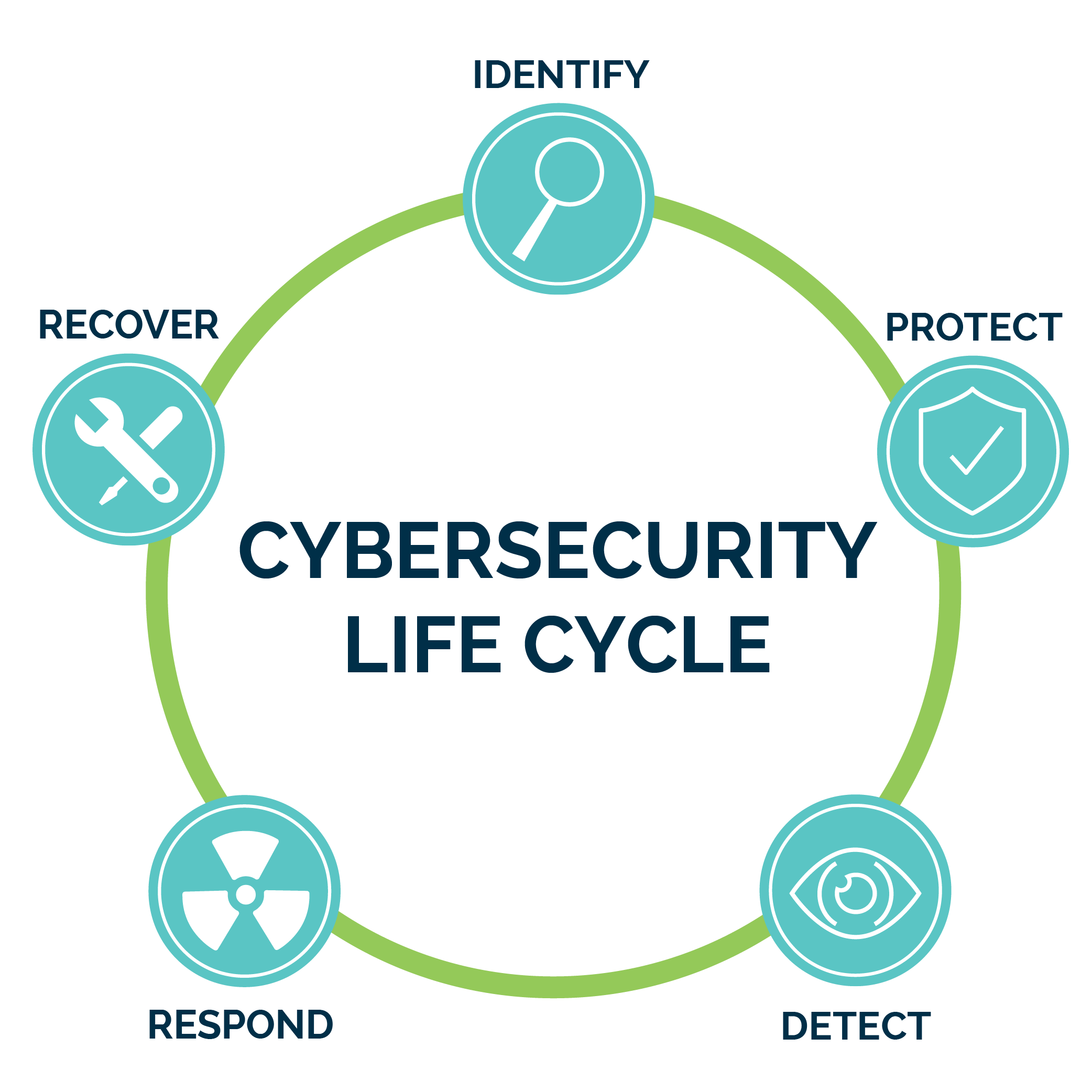 cybersecurity life cycle