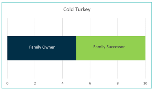 cold turkey family business transition