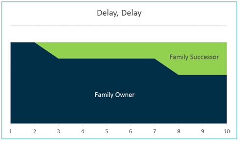 delay delay family business transition
