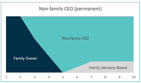 non-family CEO permanent family business transition