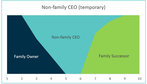 non-family CEO temporary family business transition